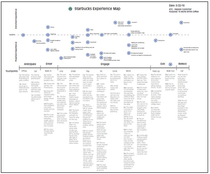 22 best images about Examples of customer journey maps