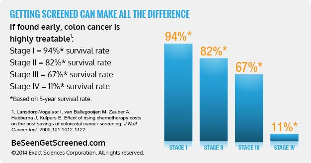 Colorectal Cancer Colon Cancer Survival Rate Kimaja Farwani