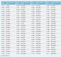 Acres to Square Meters printable conversion chart for area ...