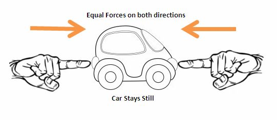 examples of balanced forces and unbalanced forces this