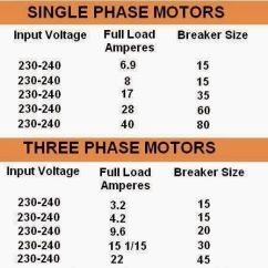 3 Phase 4 Wire Energy Meter Wiring Diagram Chloroplast Photosynthesis Empty Comparison Between 1-phase And 3-phase Motors (motor Hp, Input Voltage, F.l Amps, Breaker Size ...
