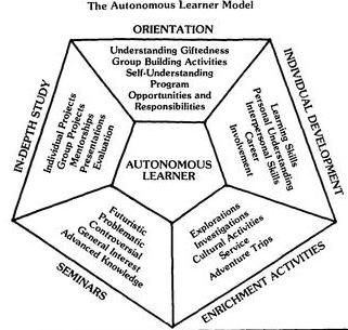 10 best images about Autonomous Learner Model on Pinterest