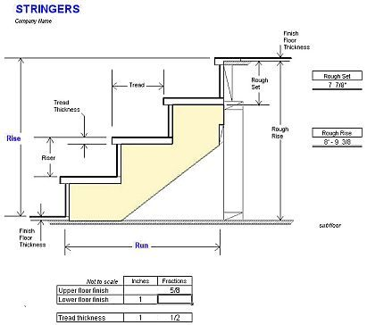 stair tread and riser standards