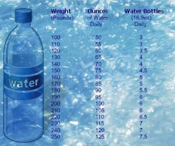 Loosing Weights While Drinking Water | Health ...