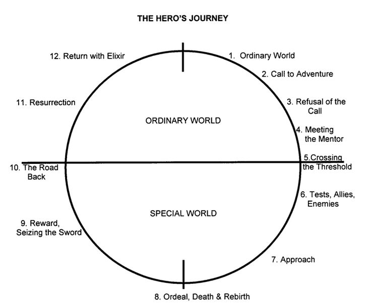 11 best images about Homeschool: Hero's Journey on