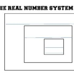 Venn Diagram For Real Number System Motor Control Wiring Symbols 17+ Best Ideas About On Pinterest | Numbers, Equation Of Plane And Algebra