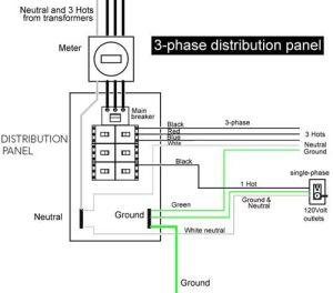 3phase distribution panel | Handyman Diagrams | Pinterest