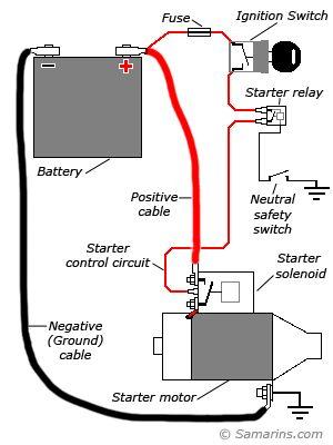 Ironhead Wiring Harness Diy Starter Motor Starting System Automobile Starter Motor