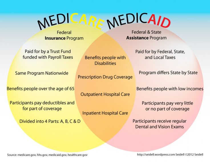17 Best images about WORK: Medicaid Waivers in KY on ...