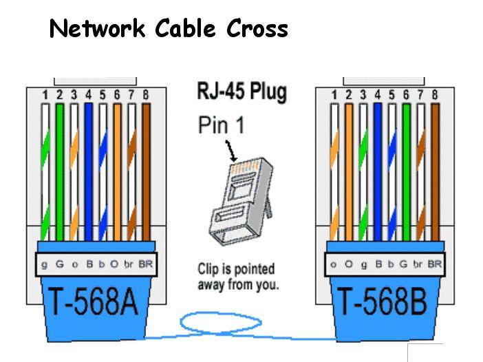 Rj45 Wiring Diagram A Or B Wiring Diagrams Mashups Co