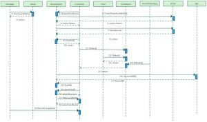 1000 images about UML Sequence Diagrams on Pinterest