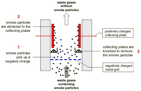 1000+ images about electrostatic precipitator on Pinterest