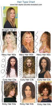 hair type single biggest factor