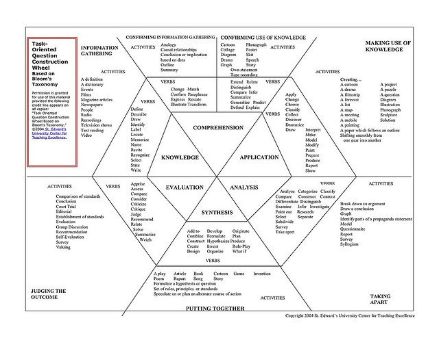 104 best images about Bloom's Taxonomy on Pinterest