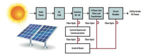 Solar Power Generation Block Diagram | Electronics Basics