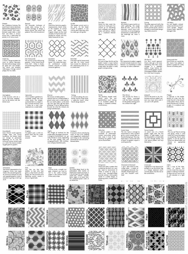 pattern names and descriptions  Google Search  Pattern