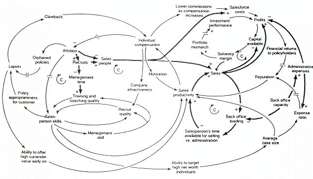 17 Best images about Causal loop diagrams on Pinterest