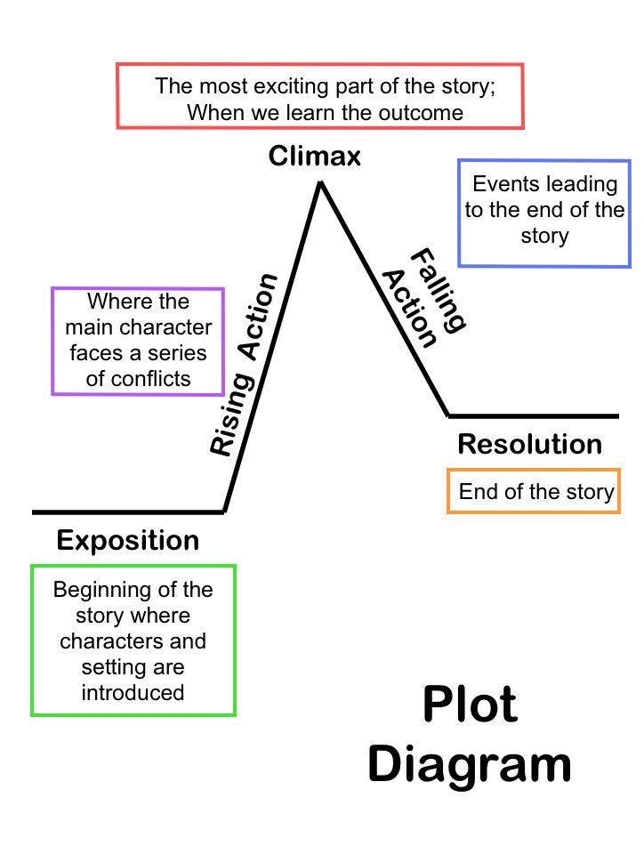 All summer in a day plot diagram mysummerjpg 25 best ideas about plot diagram on story arc text ccuart Images