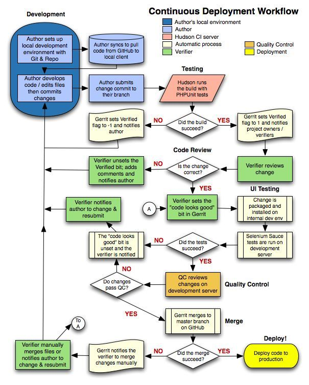 Continuous Deployment Workflow Change Management Pinterest PM PMO And Other Business