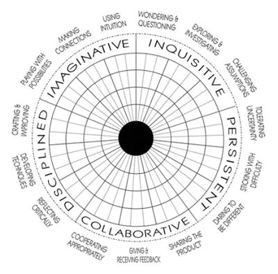 1000+ images about Inquiry Based Action Research (Visual