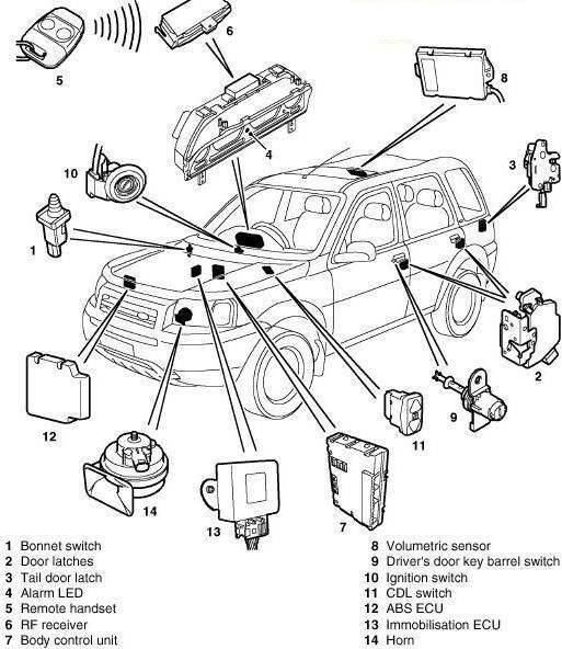 Mg Tf Central Locking Wiring Diagram