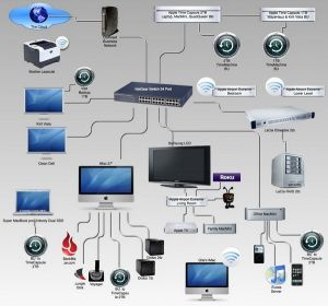 How to build home entertainment work   http:www