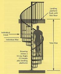 25+ best ideas about Spiral Staircase Dimensions on ...