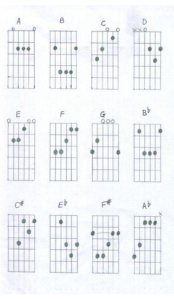 125 best Beginer`s Guitar images on Pinterest