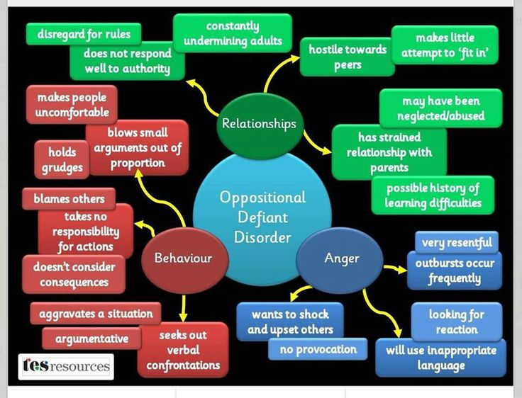 Oppositional Defiant Disorder behavior chart: this chart gives a visual of how ODD works with a person. It can help you understand