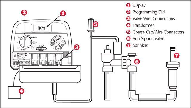 Best 25+ Sprinkler system repair ideas on Pinterest