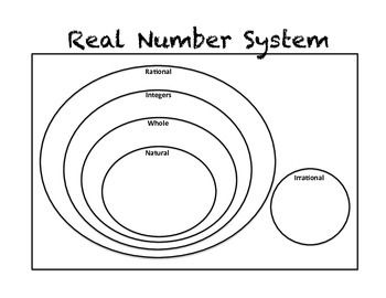 25+ best ideas about Real number system on Pinterest