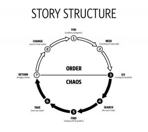Basic story structure as journey through Chaos back to