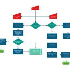 Web Application Process Flow Diagram Dsl Wiring Phone Line This Flowchart Template Has Some Lesser Used Objects Like Manual Input Added To The ...