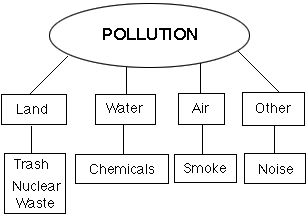 8 best images about Science week 6 pollution on Pinterest