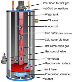 gas water heater diagram  Google Search | Hot Water: Wood