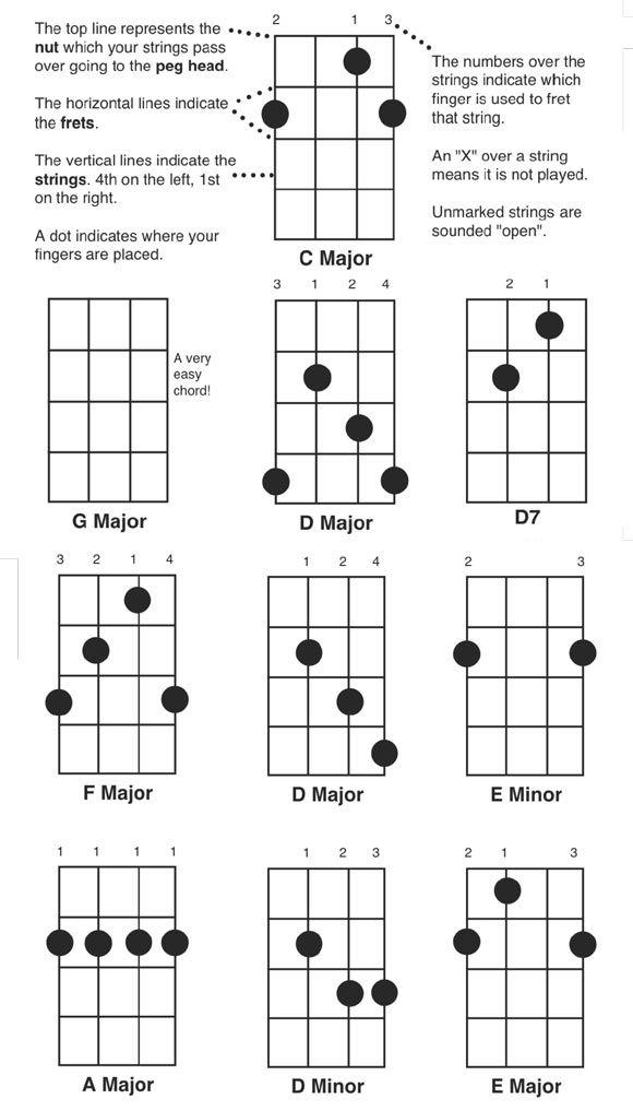 25+ Best Ideas about Guitar Chords Pdf on Pinterest