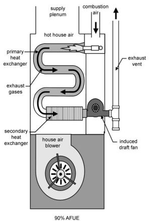 Furnace Maintenance Checklist  keep the heart of the heating system energy efficient | How To