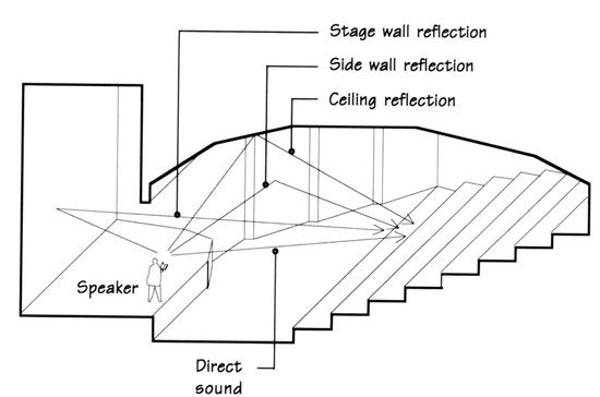 Auditorium Seating Design Standards Reflective design in
