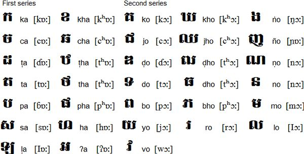 The Khmer Alphabet Stuff I39m learning Pinterest