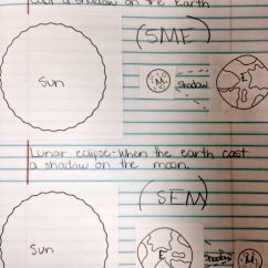 Diagram Of The Transfer Kinetic Energy 3800 Series 2 Engine Solar And Lunar Eclipse Interactive Notebook | Students Pinterest Solar, Notebooks ...