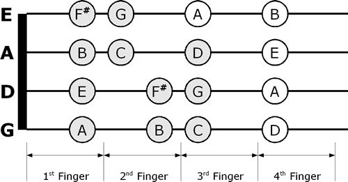 76 best images about MUSIC FINGERING CHARTS on Pinterest