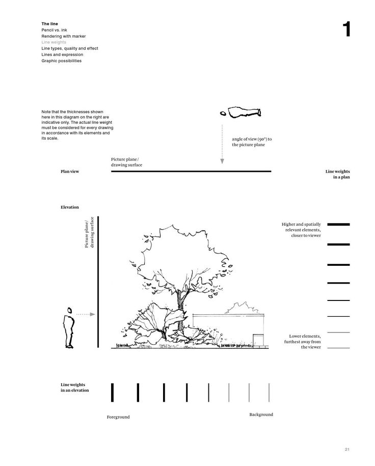 1000+ ideas about Orthographic Drawing on Pinterest