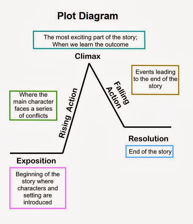 a raisin in the sun plot diagram 7 pin caravan plug wiring 25+ best ideas about on pinterest | story arc, text free now and chart