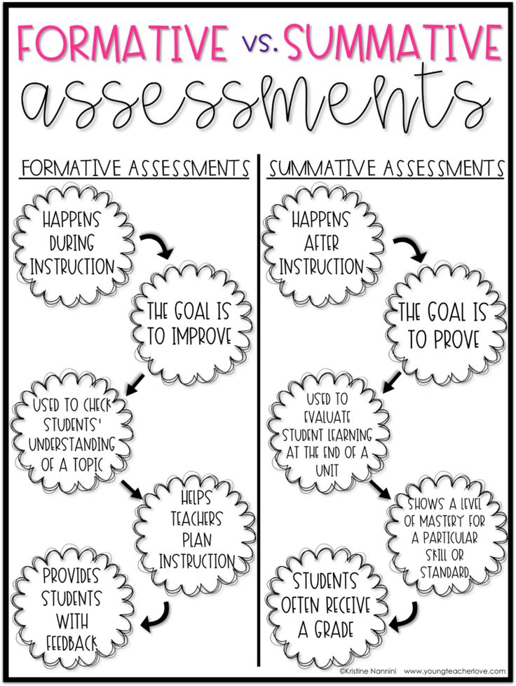25+ best ideas about Formative assessment on Pinterest