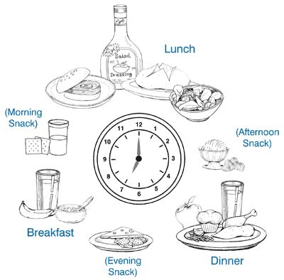 Drawings of typical foods at breakfast, lunch, dinner