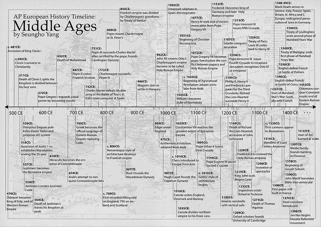 17 Best images about History Timelines on Pinterest