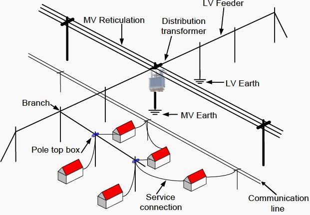 Earthing of MV/LV Distribution Lines http://bit.ly/1s1GQuj