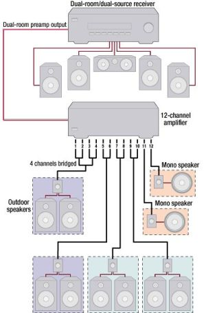 17 Best ideas about Home Theater Sound System on Pinterest   Stereo system for home, Home