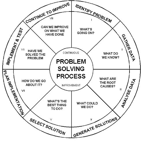 17 Best images about Problem Solving on Pinterest