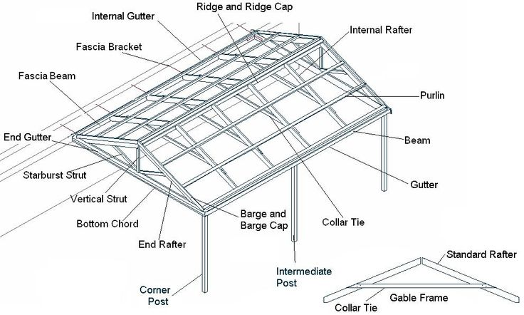 Roof Construction: Roof Construction Gable
